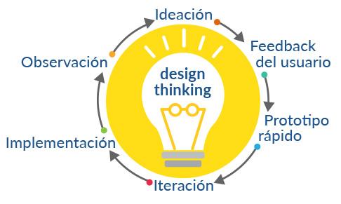 Font: elaboració pròpia (a partir de recursos diversos sobre IDEO i la seva aproximació al Design Thinking)